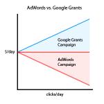 AdWords Vs. Google Grants
