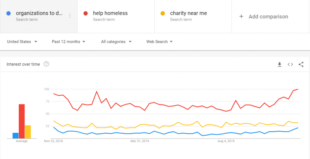 Google Trends For Words About Year End Giving