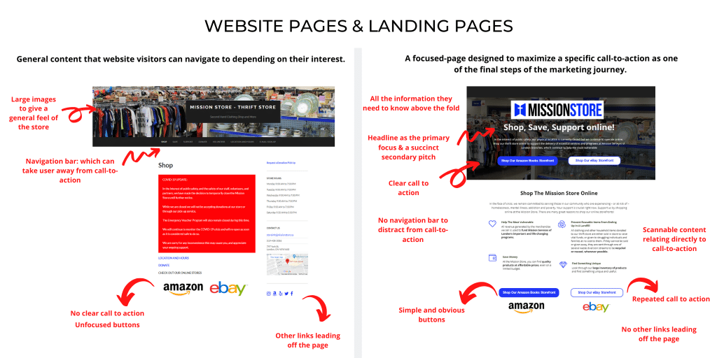 the difference between website pages and landing pages