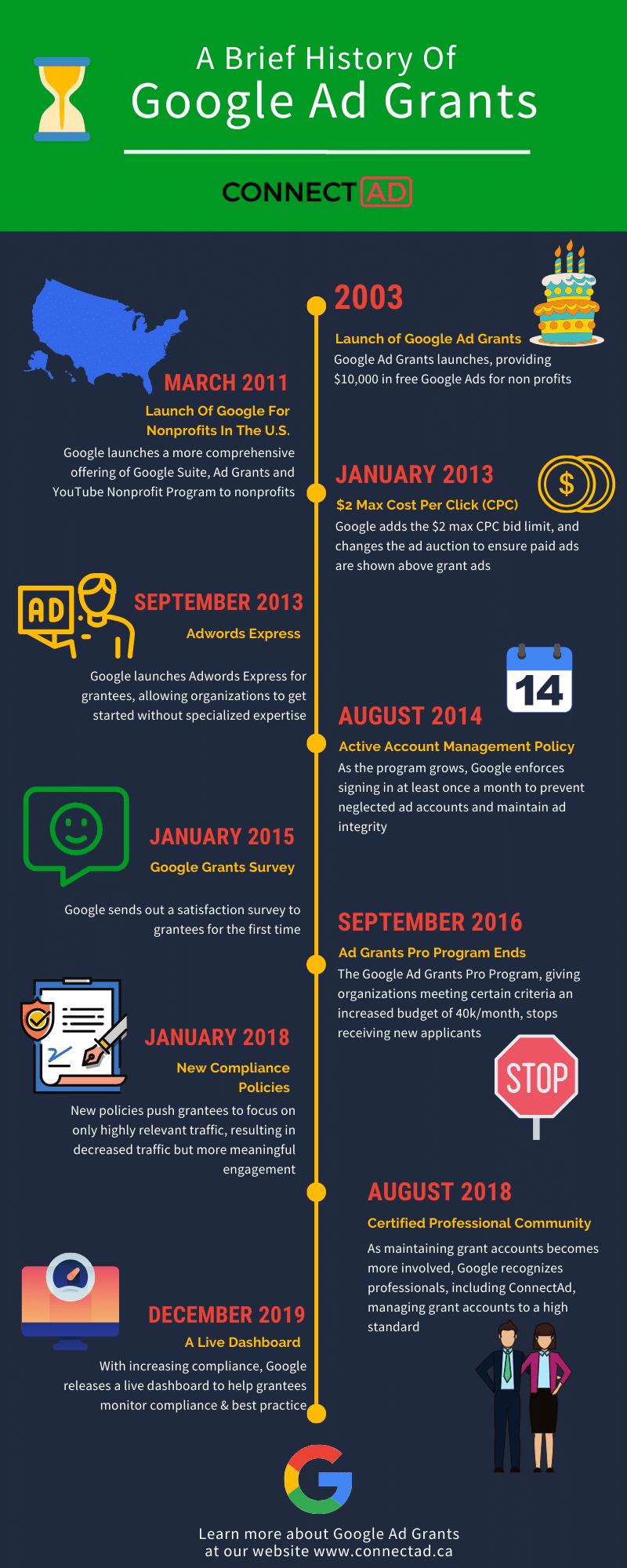 Timeline of Google Ad Grants